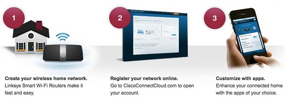 Cisco-Connect-Cloud-steps