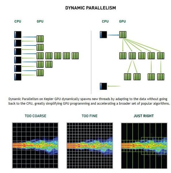 NVIDIA Kepler GPU's Dynamic Parallelism