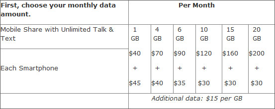 AT&T Shared Wireless Data Plans
