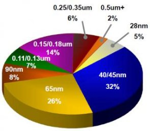 TSMC Predicts Slumping Sales Through 2012