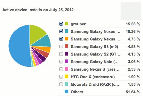Nexus 7 statistics