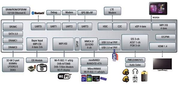Samsung Exynos 5 Diagram