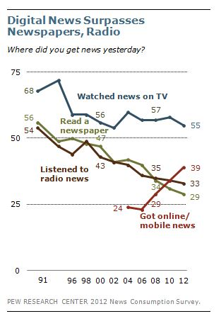 Pew Research Center Suggests Online News Gaining Readers At A Fast Clip