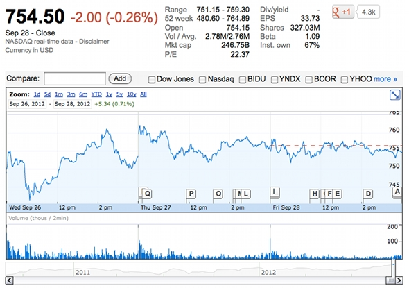 Google stock price