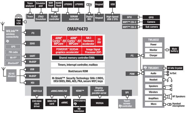 OMAP4470