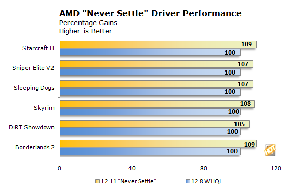 AMD Offers Gamers An Unprecedented Deal With