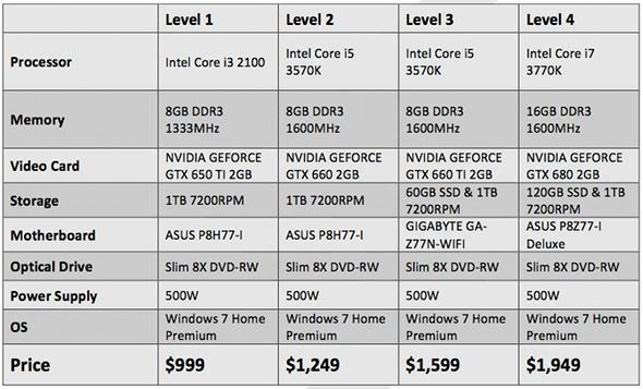 Digital Storm Bolt pricing