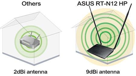 Asus RT-N12HP Range