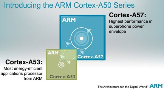 ARM Launches 64-bit Cortex-A50 Architecture, Coming To Cell