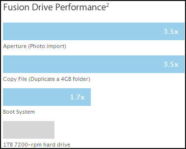 Fusion Drive Benchmarks