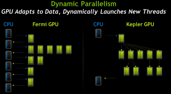 Nvidia Launches Supercomputing-focused K20, K20X | HotHardware