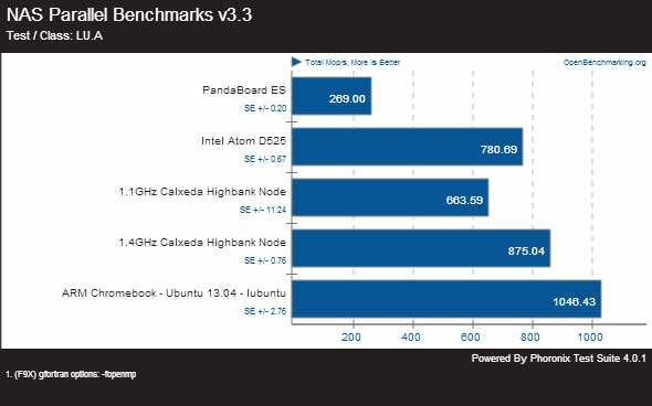 Chromebook Benchmarks