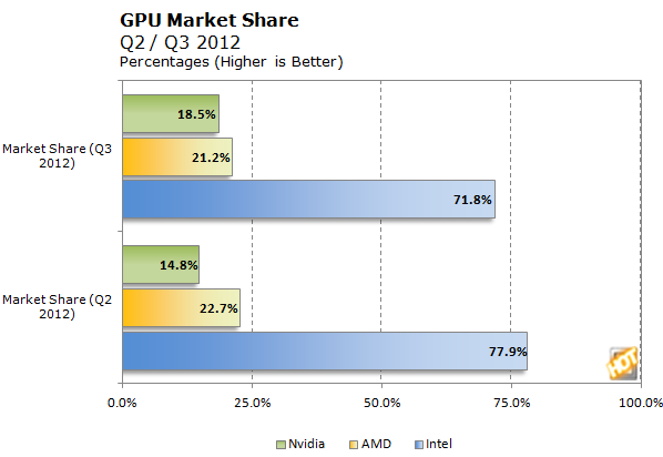 Nvidia The Standout Winner In Q3