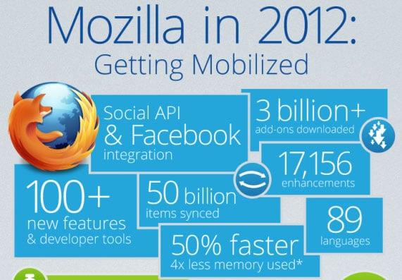 Mozilla in 2012