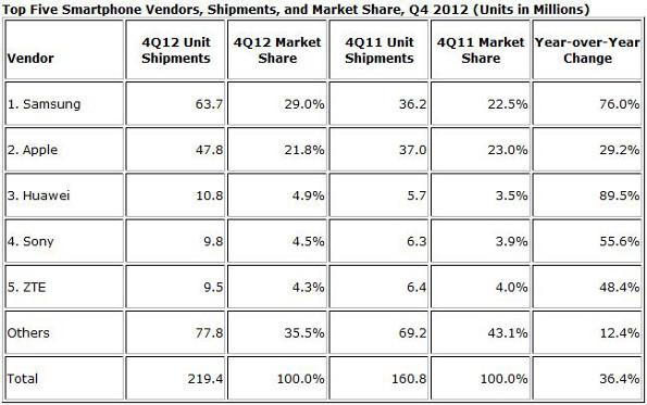 IDC Huawei market share