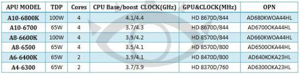 AMD leaked Richland APUs