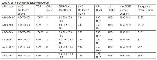 AMD Trinity APUs