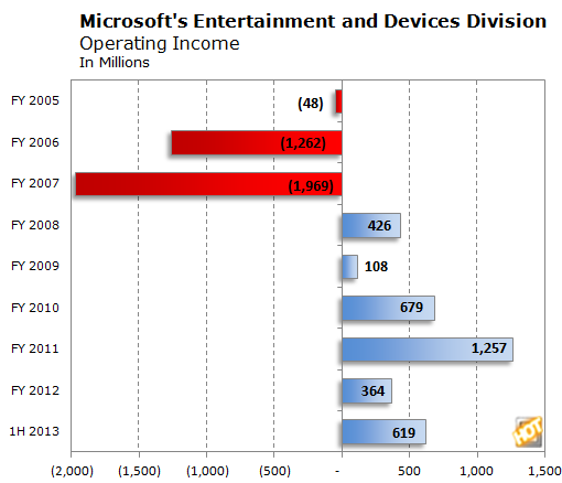 Increasing profits for Microsoft Gaming