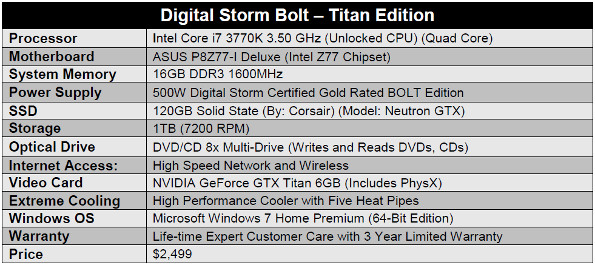 Digital Storm Bolt Titan Edition