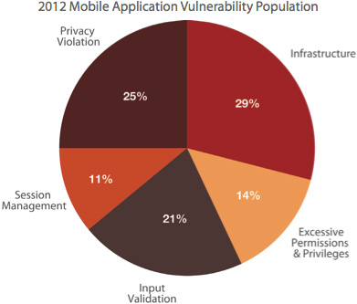 mobile application vulnerabilities