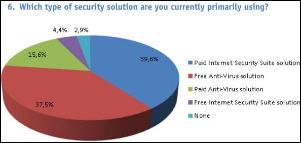 Antivirus Pie Chart