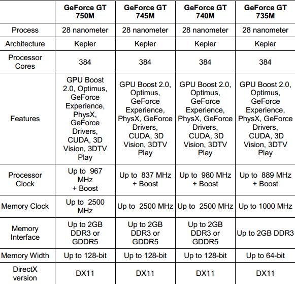 NVIDIA GEFORCE GT 735M WINDOWS 7 64 DRIVER
