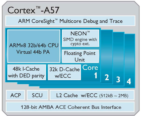 ARM Cortex-A57 64-bit Quad-Core Processor