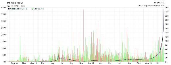 Bitcoin shares