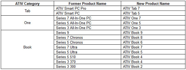 Samsung ATIV Lineup