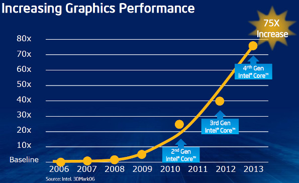 Intel Iris Graphics performance