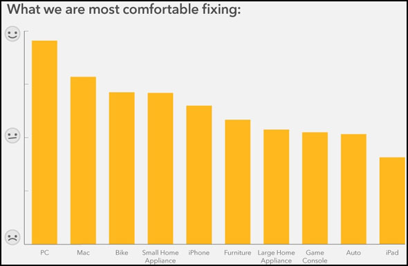 Comfort Graph