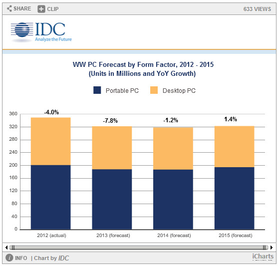 IDC PC data