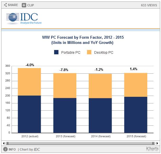 IDC PC data