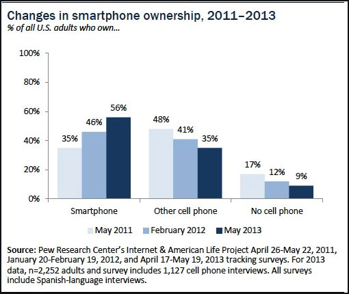 Pew Smartphone Graph