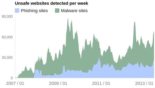 Google Unsafe Websites