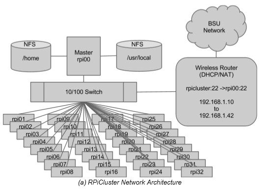 RPiCluster architecture