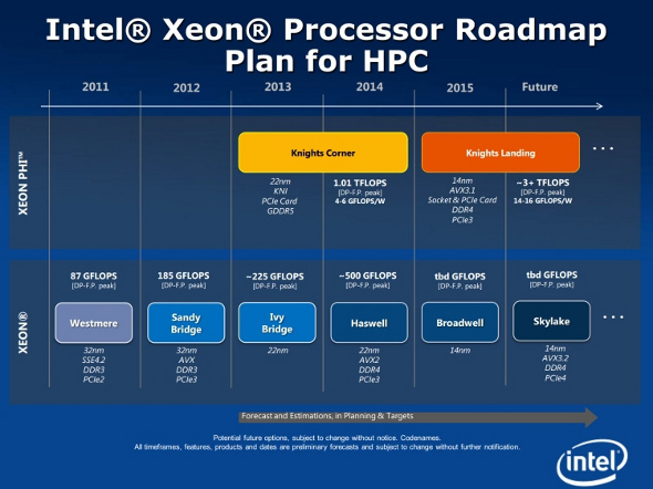 Intel Skylake roadmap with DDR4, PCIe-4.0, 14nm