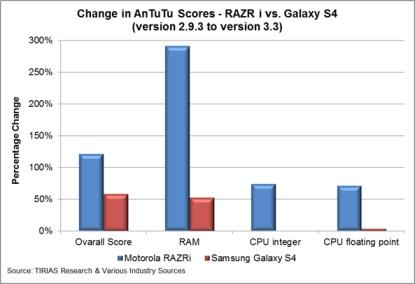 New Analysis Casts Doubt On Intel's Smartphone Performance vs  ARM