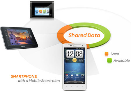 AT&T Shared Data