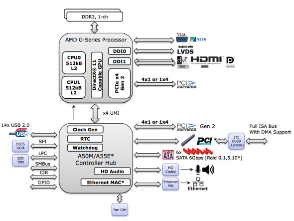 AMD G-Series platform block diagram