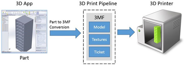 Process for using a 3D printer on a Windows 8.1 computer.