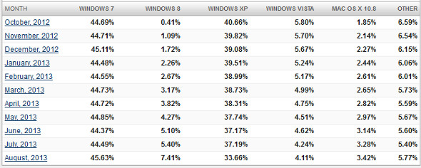 NetMarketShare Windows OS 2013