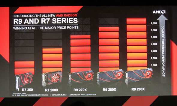 AMD Unveils New Family of GPUs: Radeon R7 and R9, With Exclusive