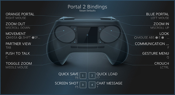 Example of Valve Steam Controller bindings