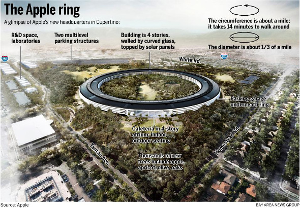Apple Shows Off Plans For RingShaped HQ In Cupertino  HotHardware