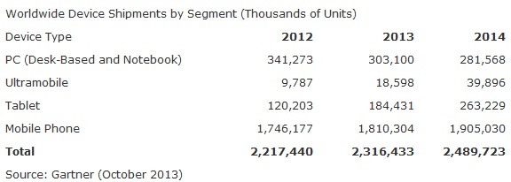 Gartner PC and tablet shipments 2013