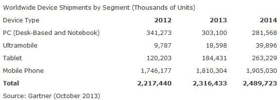 Gartner PC and tablet shipments 2013