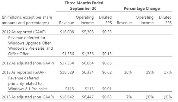 Microsoft fiscal Q1 2014 financials
