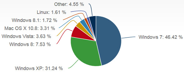 Windows 8.1 market share october 2013
