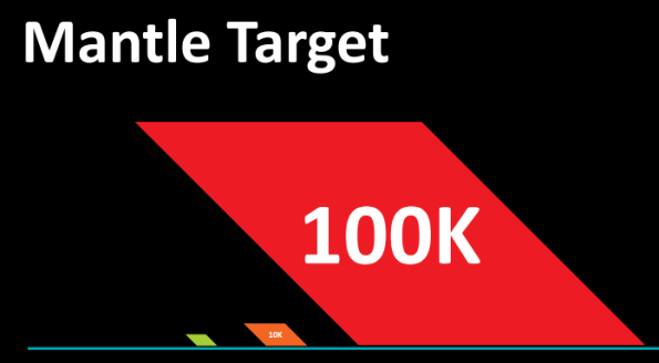 AMD Mantle Draw Calls Per Second Target